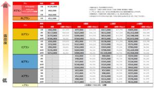 バイトル料金表九州